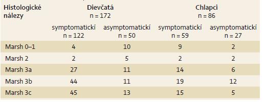 Rozdelenie symptomatických a asymptomatických pacientov podľa pohlavia a histologických nálezov. Tab. 1. Demographic data of symptomatic and asymptomatic patients with histologic Marsh grading.