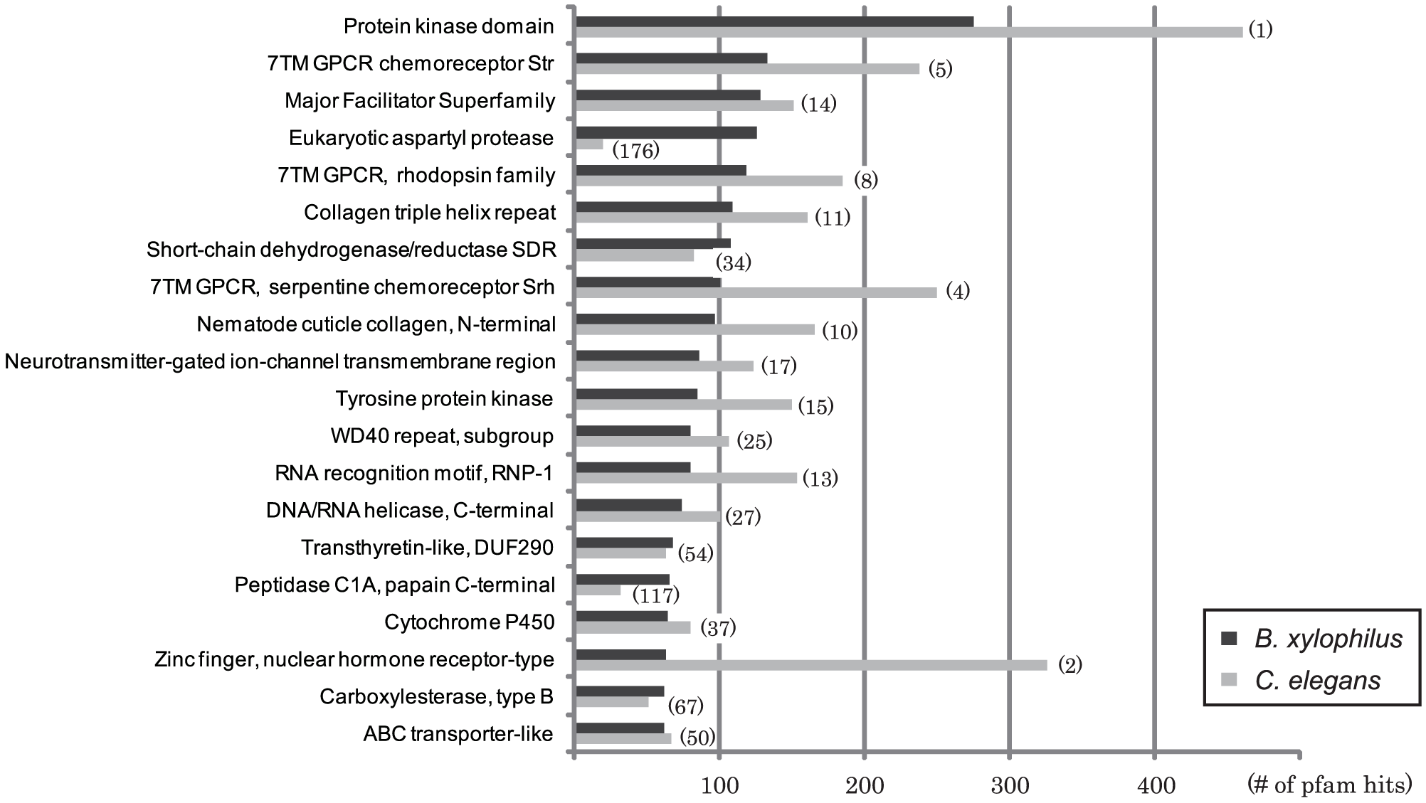 The most frequent Pfam domains found in <i>B. xylophilus</i> compared with those in <i>C. elegans</i>.