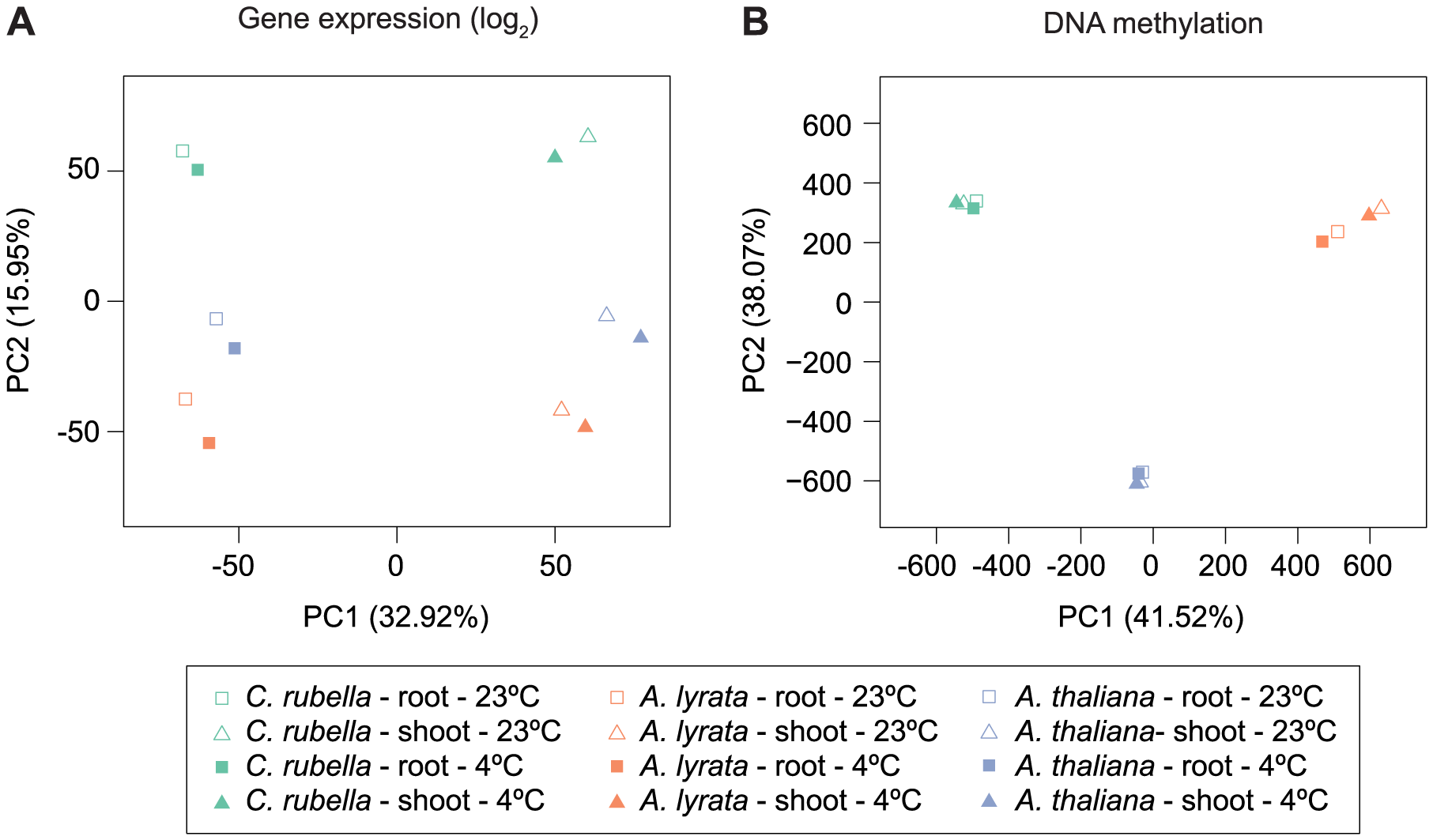 Species gene expression and mC relationships.