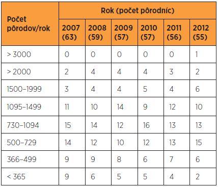 Pôrodnice a počty pôrodov v SR v rokoch 2007–2012