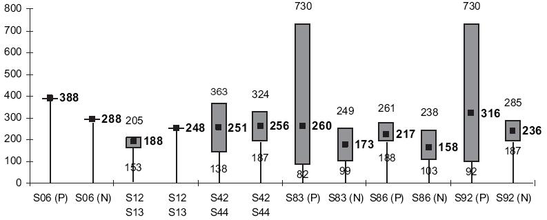 Srovnávací graf – údaje z tabulek 2 a 3