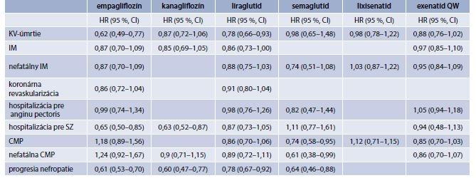 Tab. 6.8 | Porovnanie výsledkov CVOT štúdií s iSGLT2 a aGLP1R