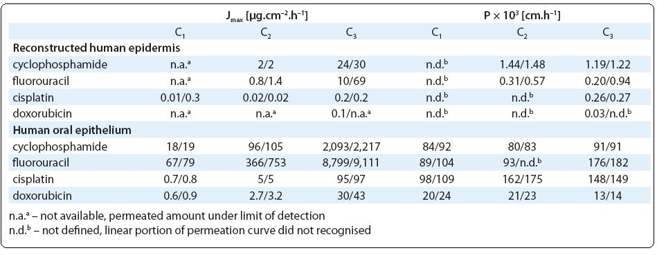Maximum experimental permeation rates J<sub>max</sub> and permeability coeffi cients P of the studied drugs observed at three diff erent concentrations (C1–C3; for actual concentrations see Tab 1). Values observed in two replicated variants are presented.