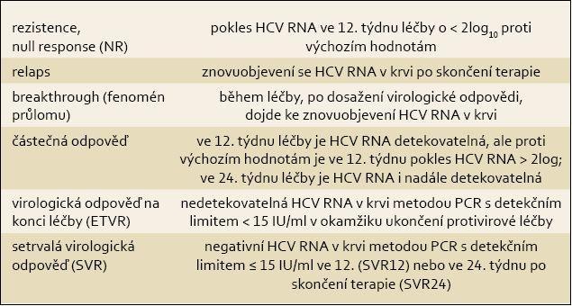 Definice virologické odpovědi v průběhu protivirové terapie a po jejím skončení. Tab. 1. Definitions of types of virological response during antiviral treatment and after its cessation.