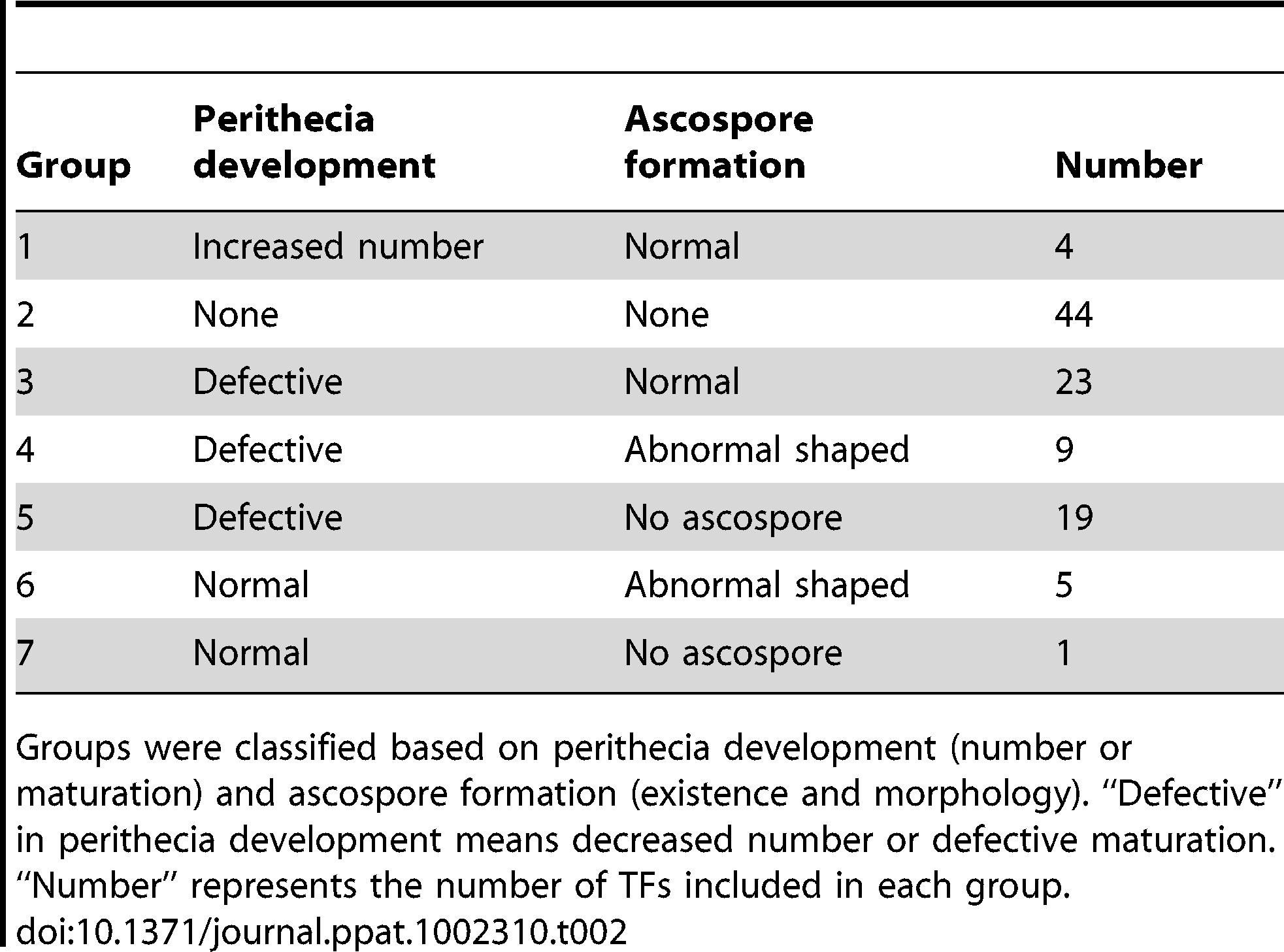 Classification of transcription factors (TFs) that are crucial for sexual development.