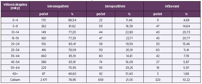 Séroprevalence a proočkovanost podle věkových skupin