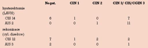 Histologické nálezy reoperací pro pozitivní okraj konizace (reoperováno 26 ze 40 dlaždicových CIS – 65 % a 5 z 5 AIS – 100 %).