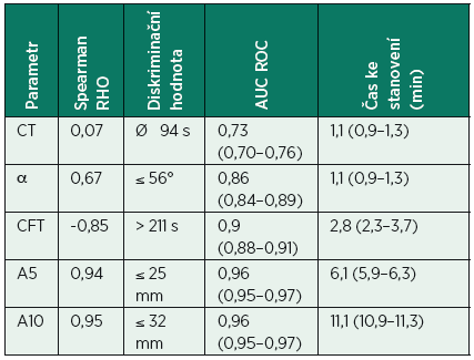 Tab. 1. Základní výsledky sledovaných prediktorů snížené hodnoty MCF (test EXTEM)