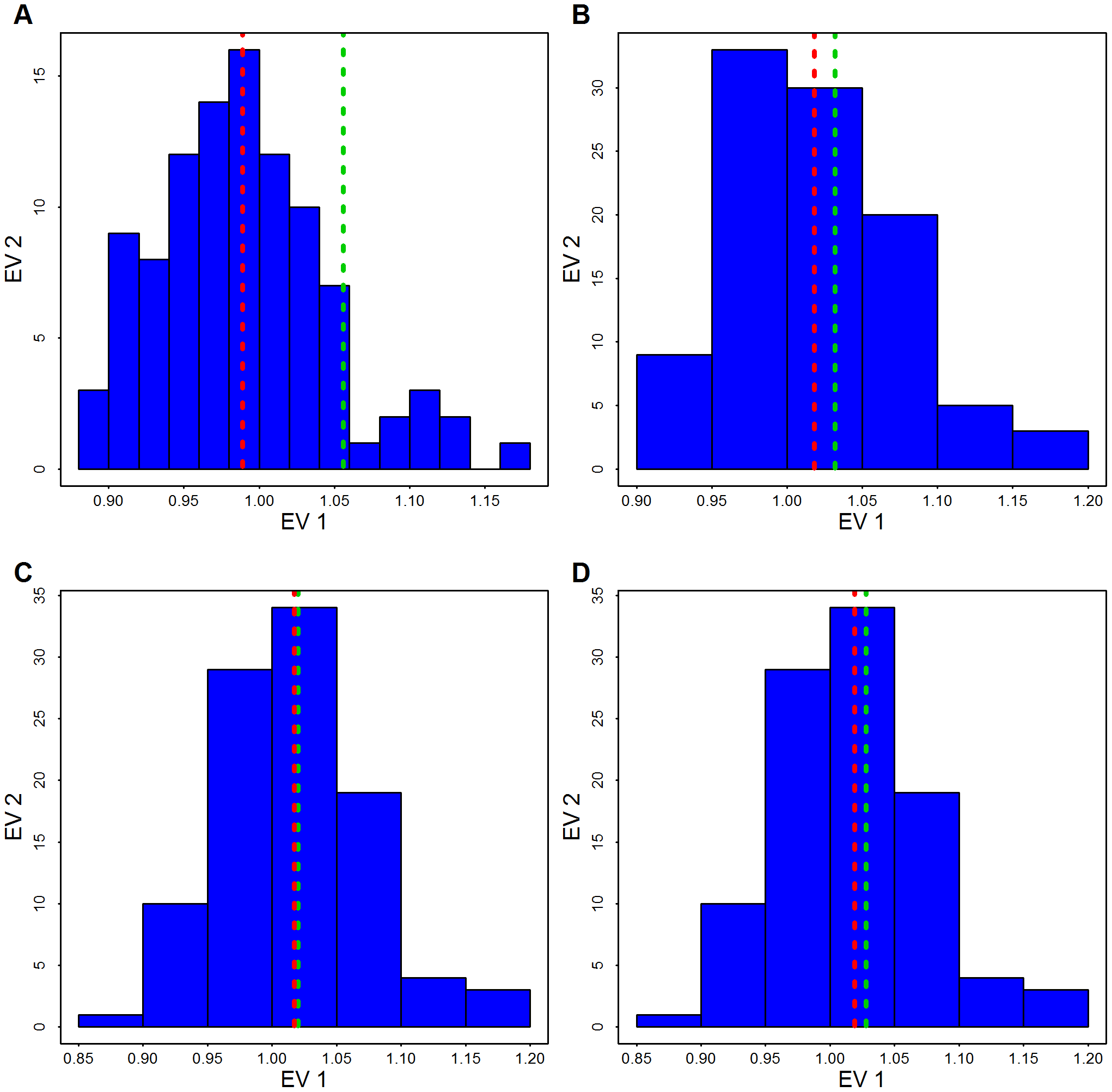 Distribution of the genomic control factor .
