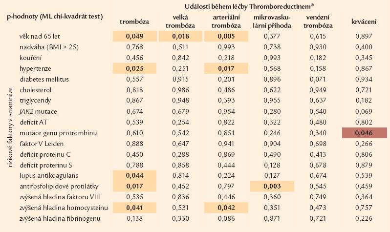 Vliv rizikových parametrů na vznik trombotických událostí při léčbě Thromboreductinem<sup>®</sup> (n = 1 159).  Tabulka uvádí p-hodnoty, které přísluší rozdílům v četnosti vaskulárních komplikací během léčby Thromboreductinem<sup>®</sup> mezi pacienty, kteří měli a kteří neměli rizikový faktor (MV chí-kvadrát test). Barevně je vyjádřen trend: □ hnědá: pacienti s rizikovým faktorem měli nižší četnost komplikace během léčby THR než pacienti bez rizikového faktoru □ žlutá: pacienti s rizikovým faktorem měli vyšší četnost komplikace během léčby THR než pacienti bez rizikového faktoru