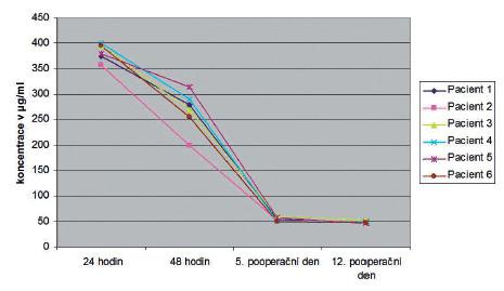 Výsledky měření hladin gentamicinu v kloubní tekutině Fig 1. Joint fluid gentamicin levels