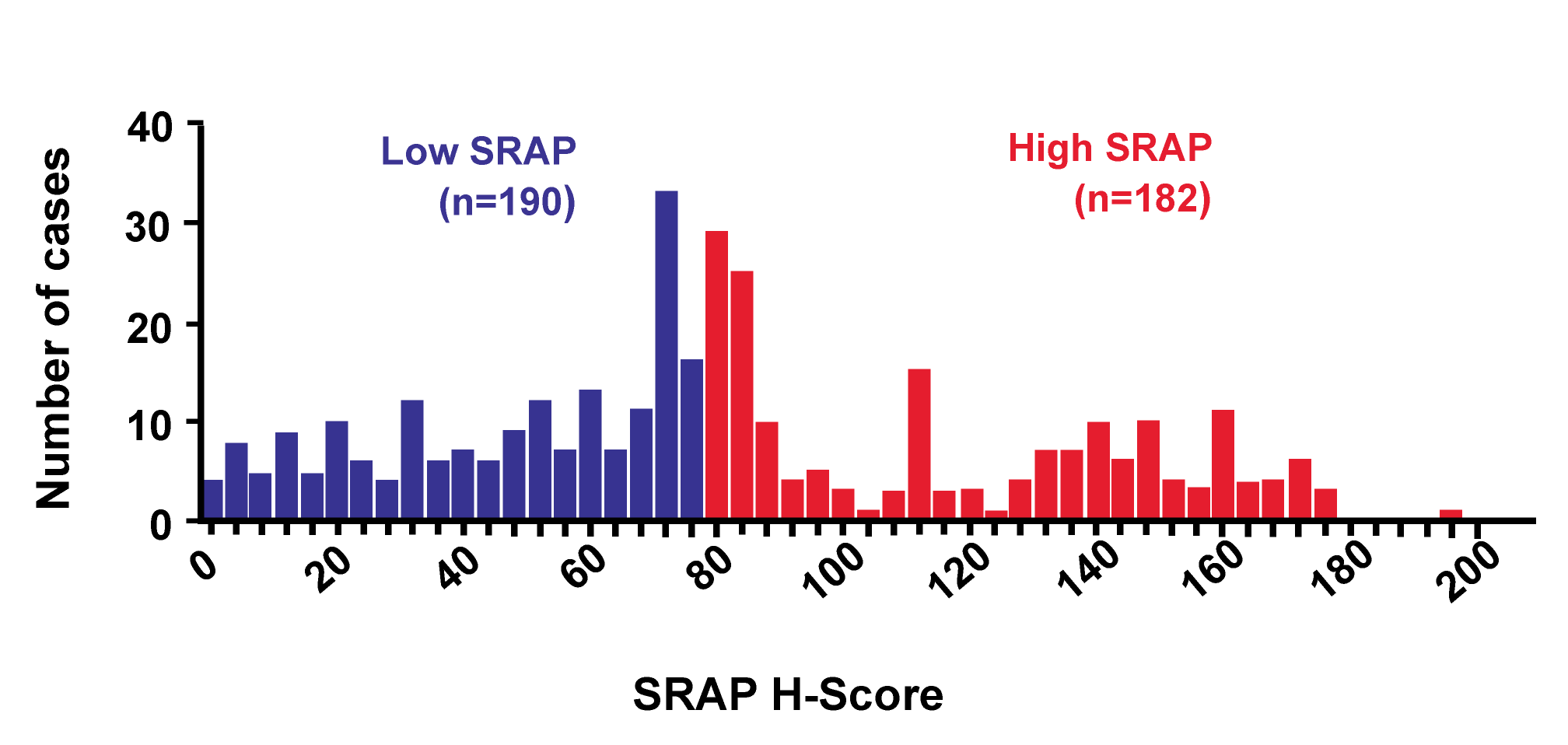 """Frequency distribution of Steroid Receptor RNA Activator Protein (SRAP) H-scores in 372 breast tumors, showing median of 76.67 used to delineate low and high subgroups <em class=""""ref"""">[<b>179</b>]</em> (for a secondary example see Figure 1 in <em class=""""ref"""">[<b>29</b>]</em>)."""