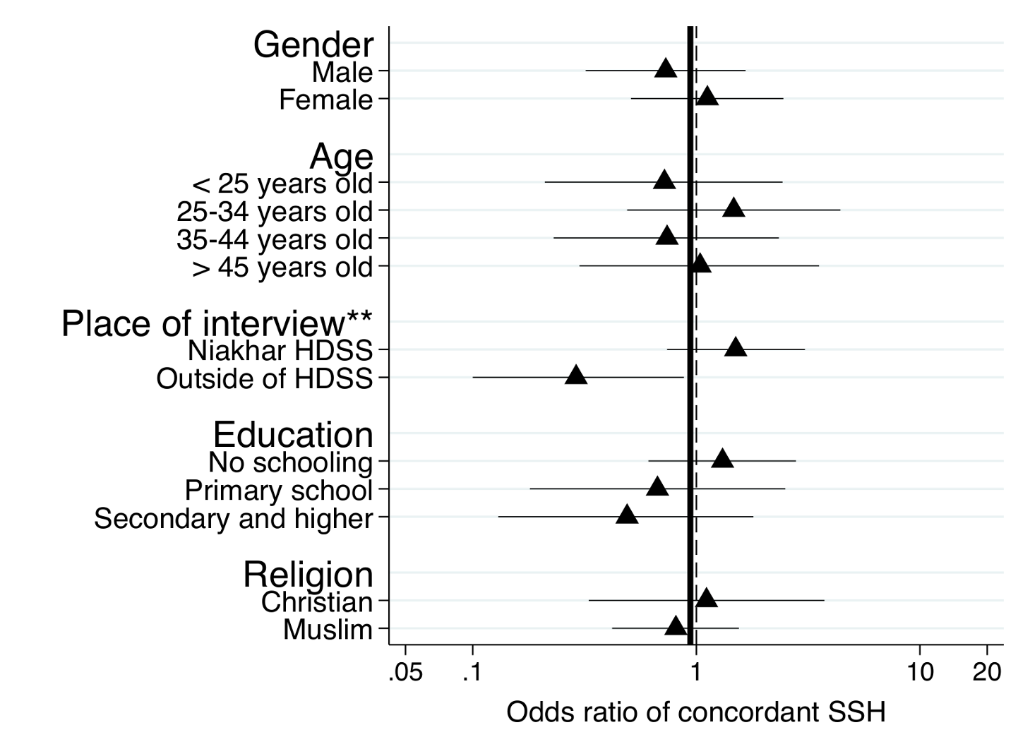 Subgroup analyses of the effects of the SSC on the sensitivity of SSH data for adult male deaths.