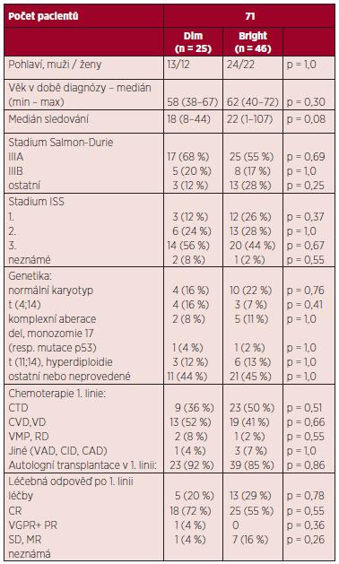 Charakteristiky mnohočetného myelomu u pacientů souboru.
