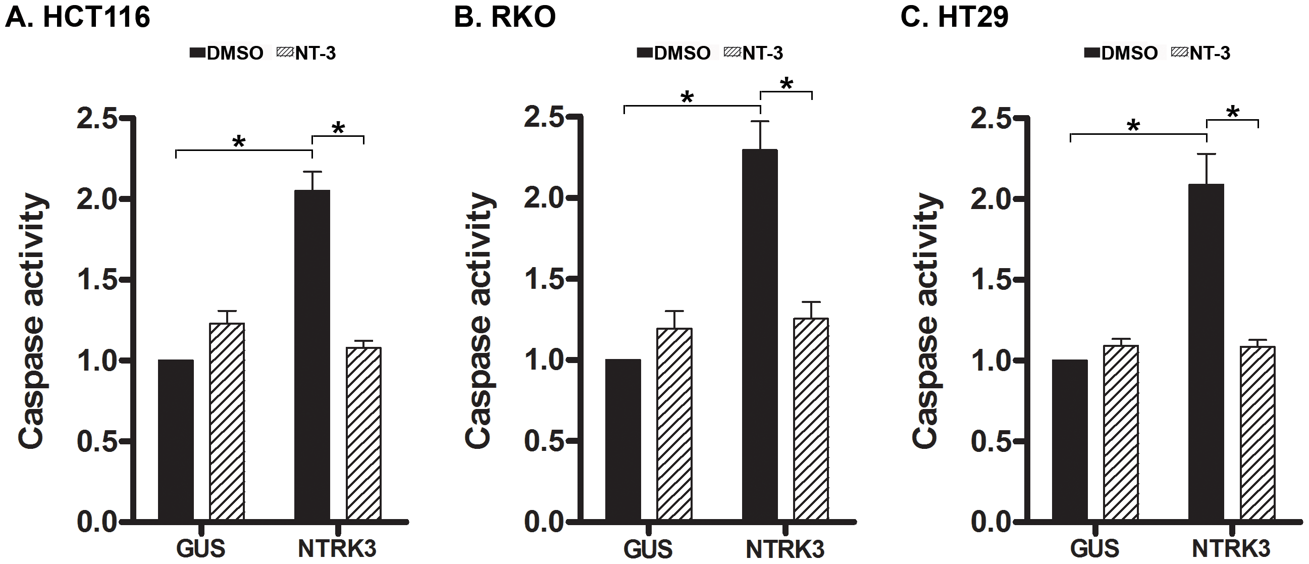 Assessment of normalized caspase 3 and 7 activity after reconstitution of <i>NTRK3</i> in HCT116 (A), RKO (B) and HT29 (C) cells.