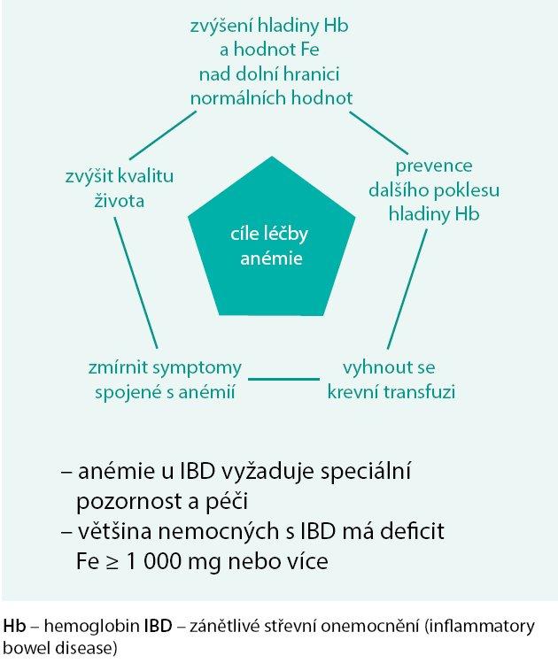 Schéma. Cíl léčby anémie u onemocnění GIT.