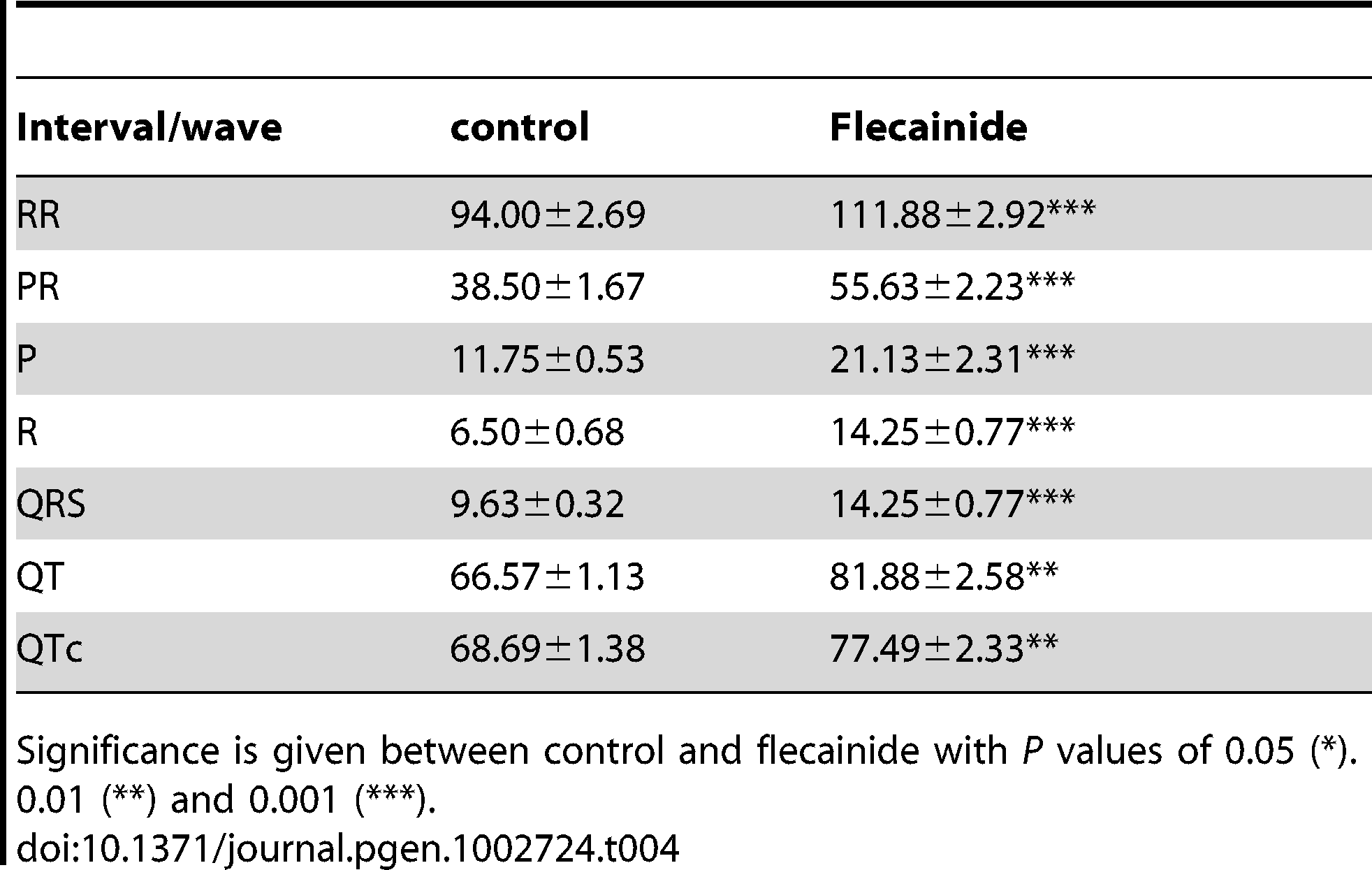 Effect of the sodium channel blocker flecainide on the duration (ms) of P, R, and QRS waves and RR, PR, QT, and QTc intervals in Ts65Dn mice (N=8).