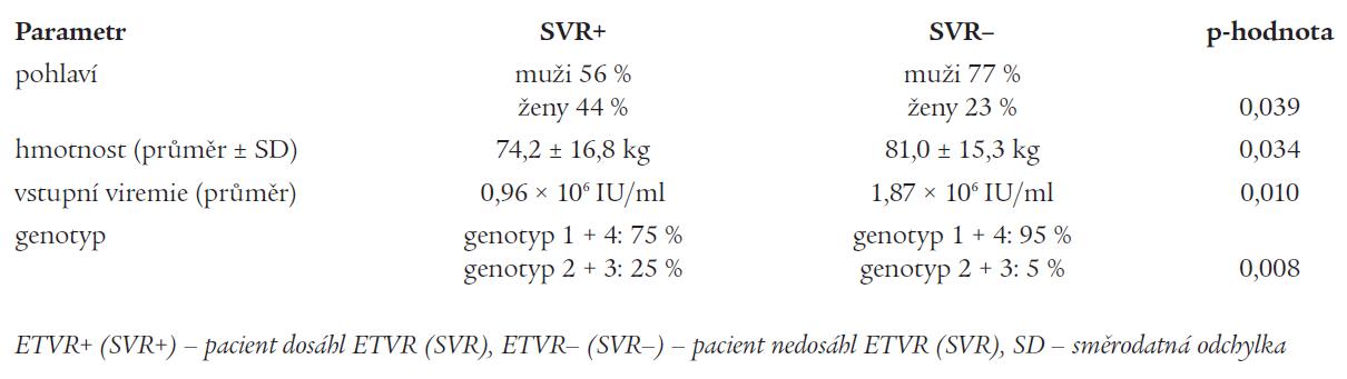 Tab. 3b. Vliv vybraných parametrů na dosažení setrvalé virologické odpovědi (SVR).