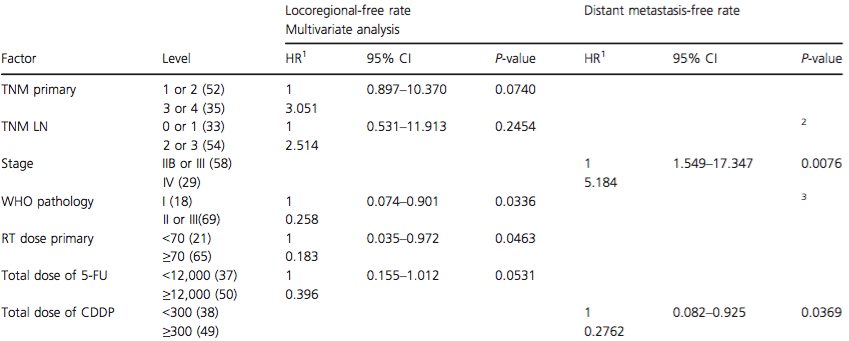 Results of the multivariate analysis of prognostic factors on locoregional and distant metastasis-free rates