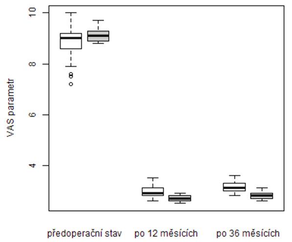 Srovnání vývoje VAS v období od operace do kontroly po 36 měsících dle způsobu léčby (podbarvení grafu: vertebroplastika – bílá, stentoplastika – šedá)