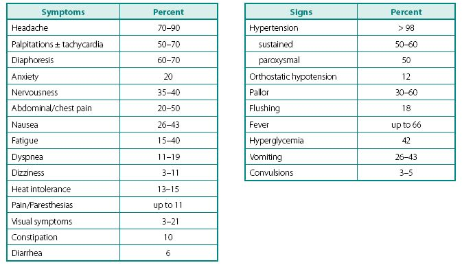 Clinical symptoms and signs characteristic of patients presenting with PPTs