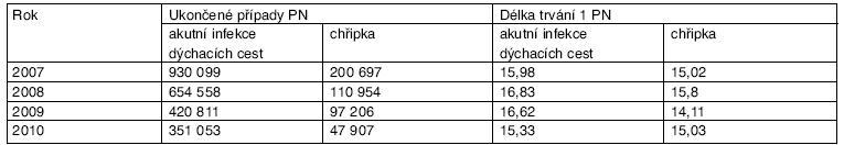 Počet ukončených případů pracovní neschopnosti a délka trvání 1 pracovní neschopnosti u dvou vybraných diagnóz v letech 2007–2010