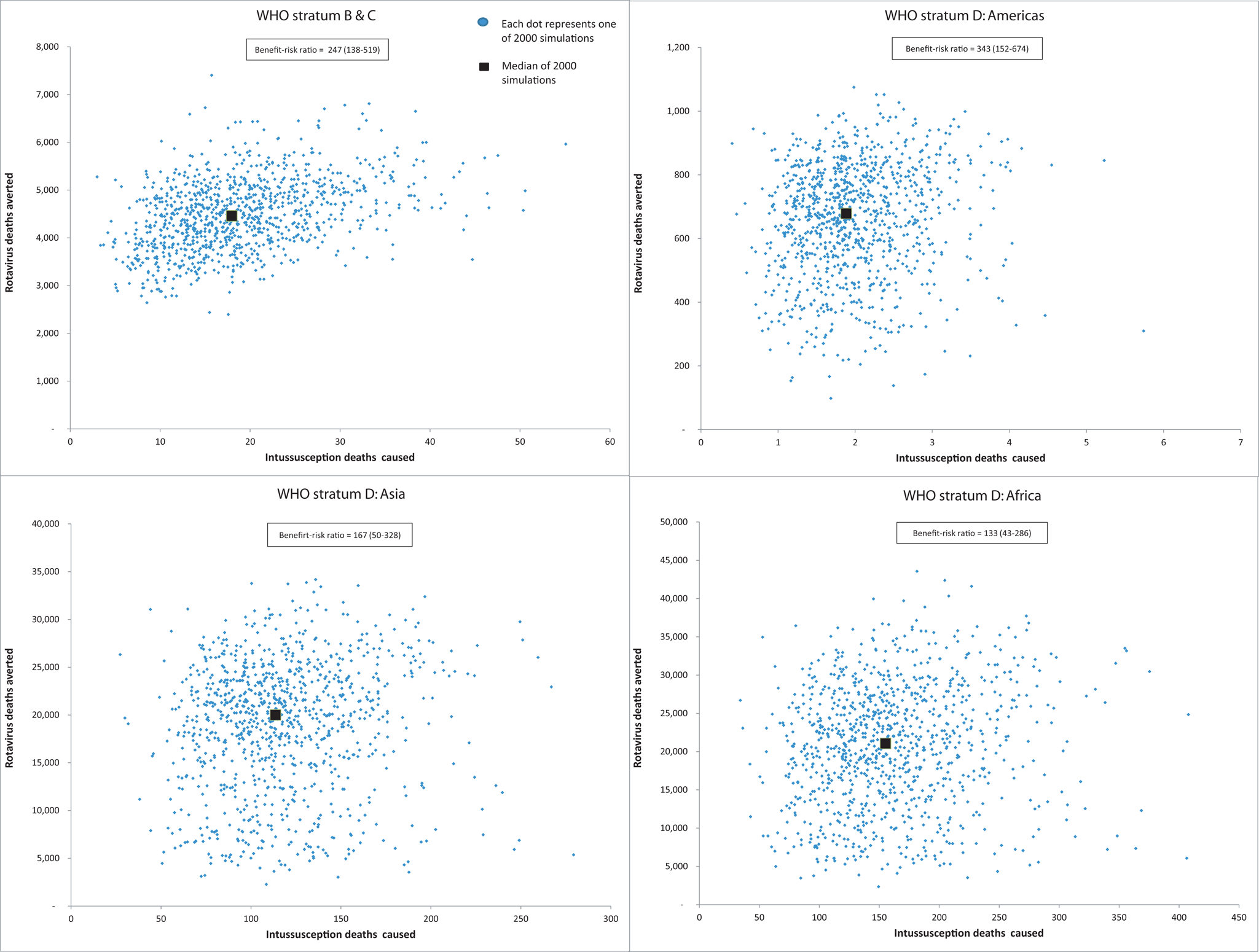 WHO region specific analysis of relationship between esimated number of rotavirus gastroenteritis deaths avoided versus intussusception deaths caused by removal of the age restrictions for rotavirus vaccination.