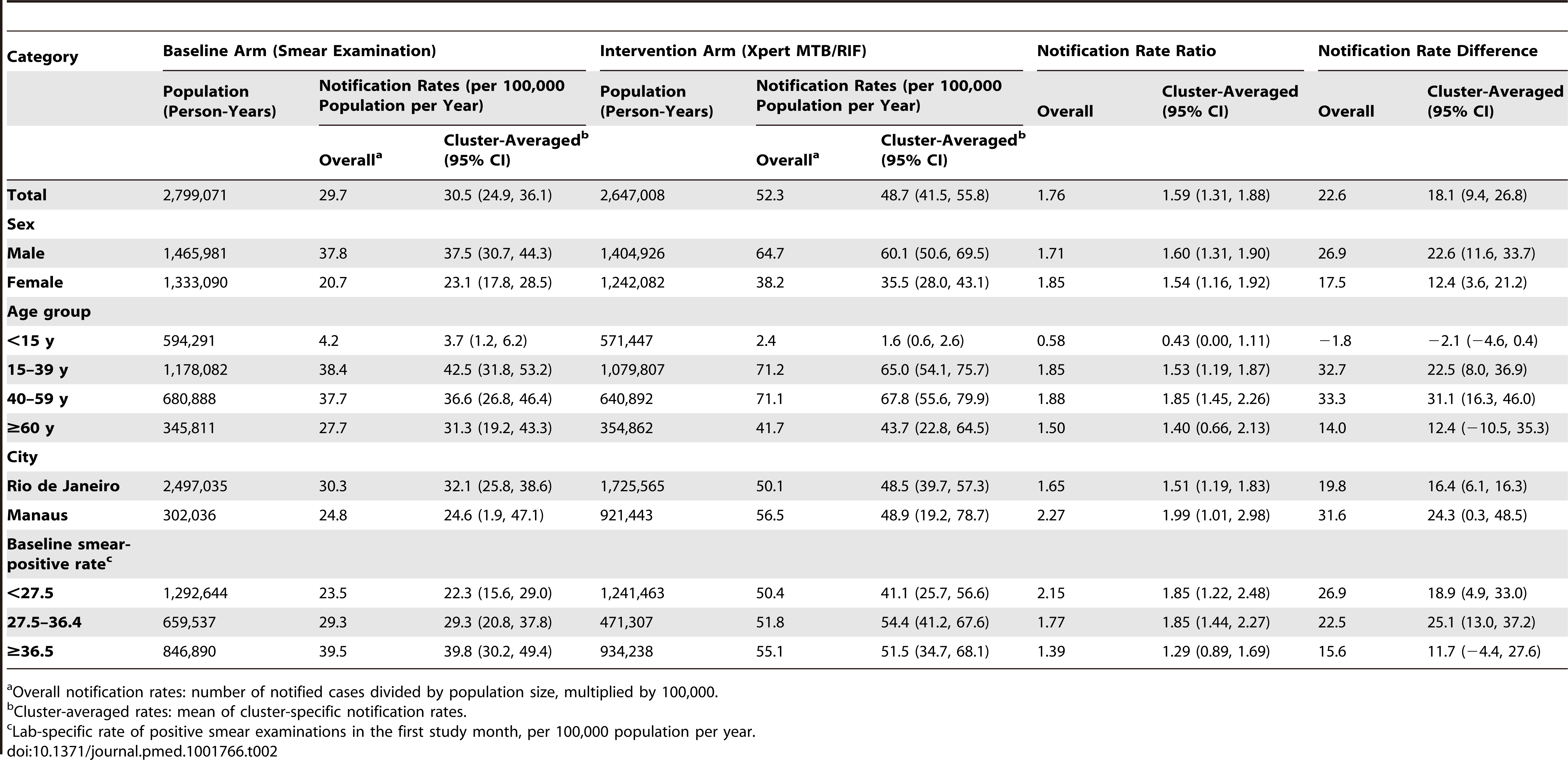 Notifications of laboratory-confirmed pulmonary TB by arm (baseline and intervention), by sex, age, municipality, and baseline smear-positive rate.
