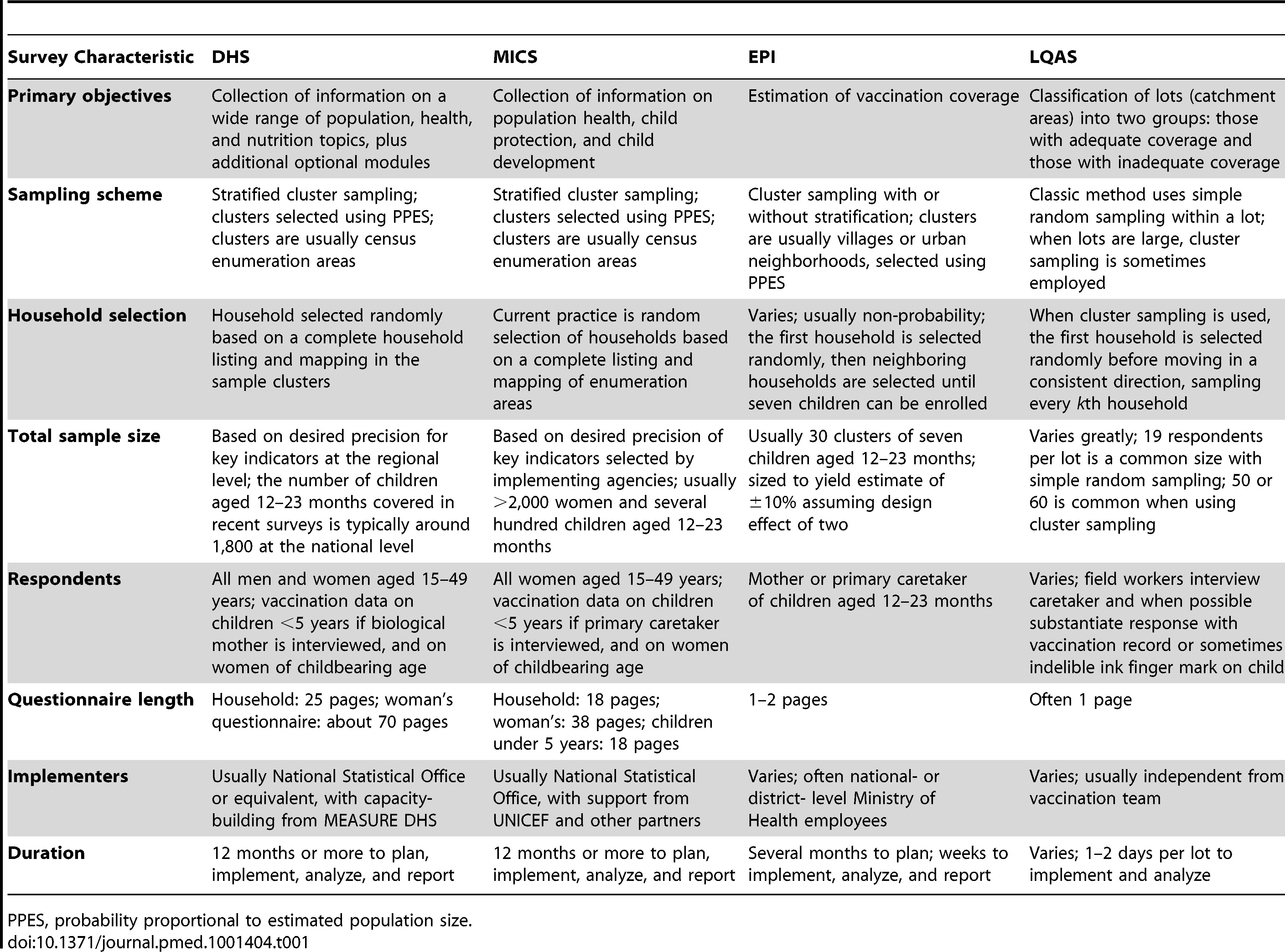 Characteristics of common surveys used to measure vaccination.