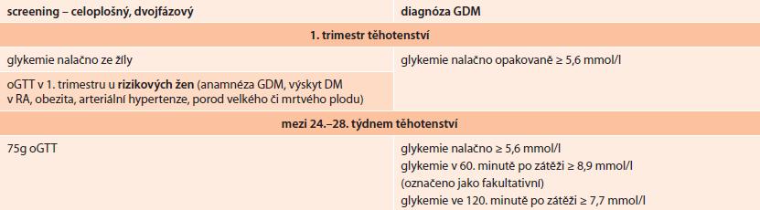 Screening GDM v ČR dle doporučeného postupu z roku 2008 vzniklého po dohodě ČDS ČLS JEP a ČGPS ČLS JEP