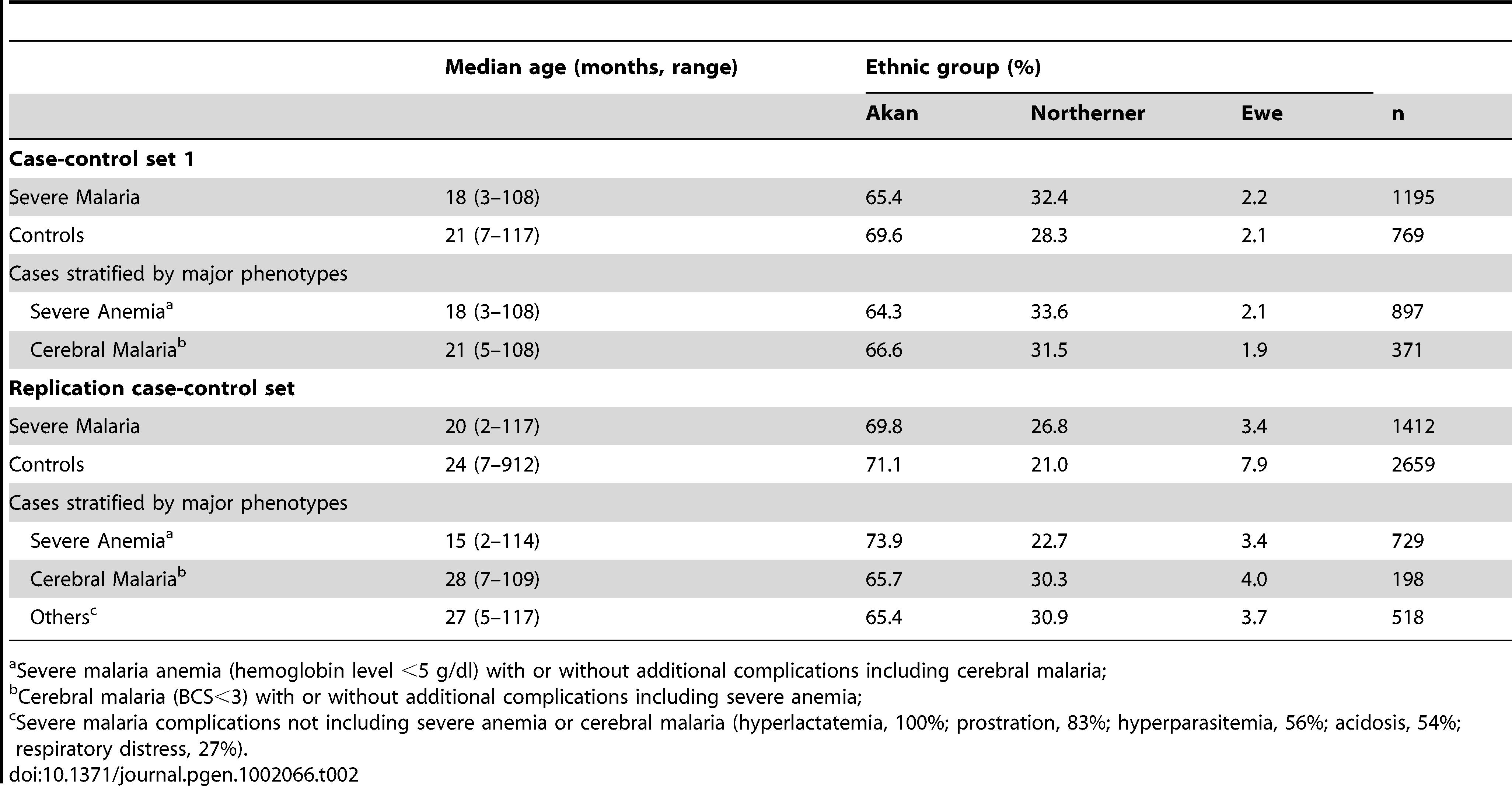 Characteristics of severe malaria case-control sample sets.