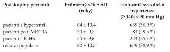 Průměrný věk v jednotlivých podskupinách nemocných a procentuální výskyt izolované systolické hypertenze v každé podskupině.