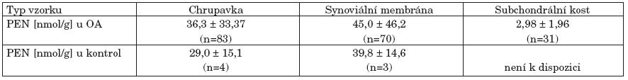 Koncentrace pentosidinu (PEN) v tkáňových extraktech z kolenních a kyčelních kloubů u pacientů s pokročilou osteoartrózou (OA) a u kontrolních kloubních tkání bez známek OA.