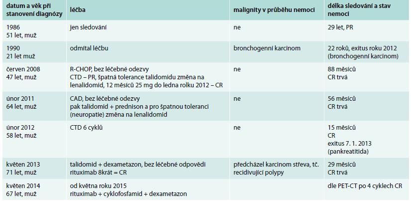Přehled léčby pacientů s multicentrickou Castlemanovou chorobou a délka sledování. Pacienti s multicentrickou formou nemoci, stav nemoci v září roku 2015