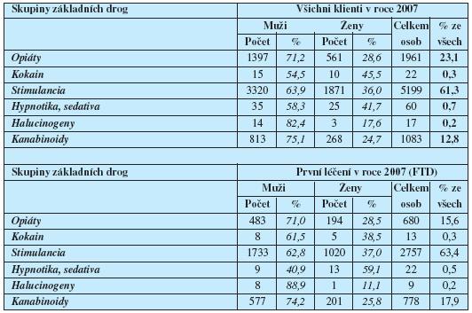 Incidence (First Treatment Demand) a prevalence uživatelů drog – žadatelů o léčbu ČR – 2007   Základní droga podle pohlaví – skupiny drog