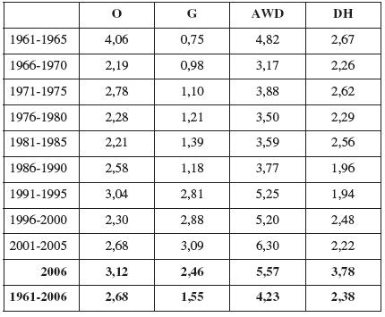 Celkové průměrné četnosti omfalokély (O), gastroschízy (G), defektů břišní stěny (AWD) a brániční kýly (DH) v ČR v období 1961 – 2006