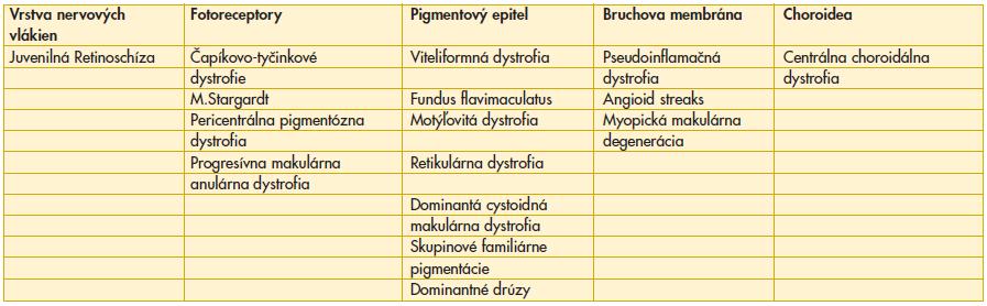 Rozdelenie makulárnych dystrofii podľa miesta anatomického vzniku podľa Deutmana (1).