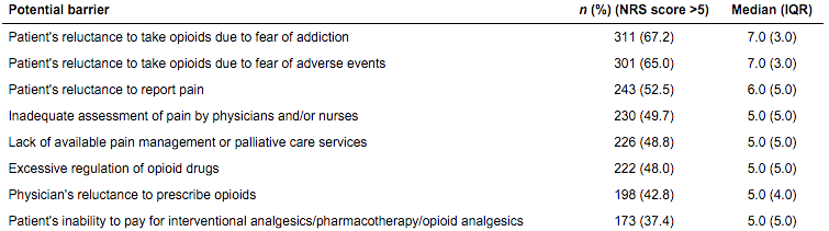 Physicians' perceived barriers to optimizing cancer pain management (n = 463)