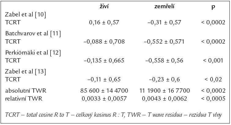Absolutní hodnoty parametrů TCRT a TWR v publikovaných studiích.