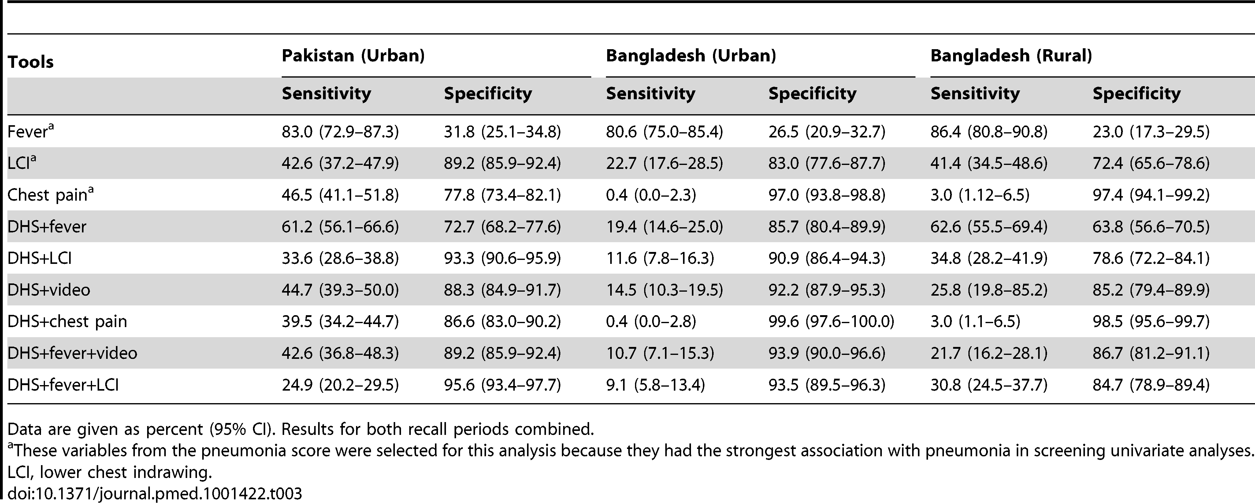Sensitivity and specificity of different tools (individually and in combination).