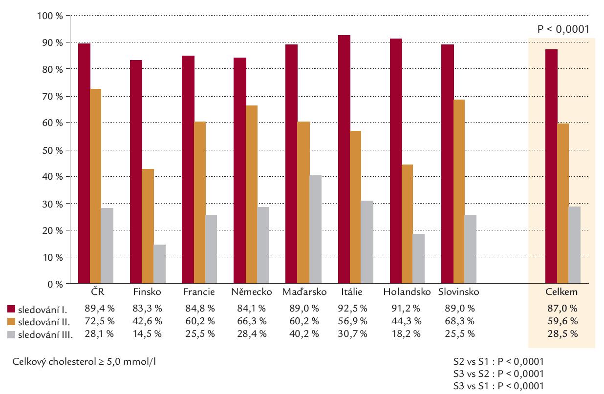 Výskyt zvýšeného cholesterolu ve studiích EUROASPIRE 1– 3.