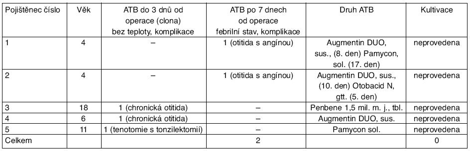 Analýza indikace ATB u pěti z 60 dětí po endoskopické operaci v nosní dutině provedené na oddělení ORL