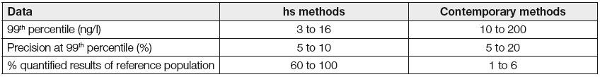 Basical analytical data of troponin determination