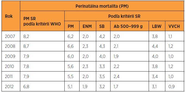 Perinatálna mortalita (‰) podľa kritérií WHO a SR v rokoch 2007–2012