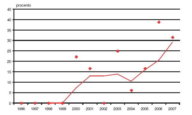 Podíl prvotrimestrální diagnostiky v záchytu Patauova syndromu v České republice v období 1996–2007.
