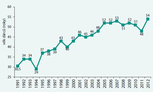Věk dárců ledvin (medián) v ČR 1991–2012