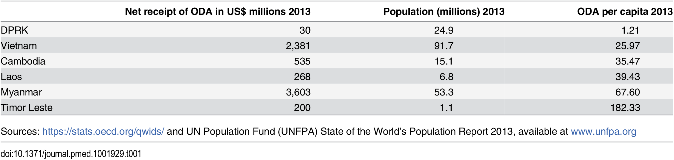 Net receipt of overseas development assistance (ODA) per capita in 2013 in selected nations.