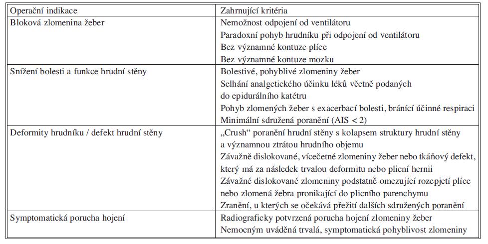 Operační indikace a zahrnující kriteria pro osteosyntézu zlomenin žeber