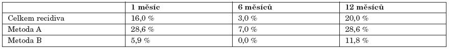 Procentuální zastoupení pacientů s recidivou v závislosti na použité metodě.
