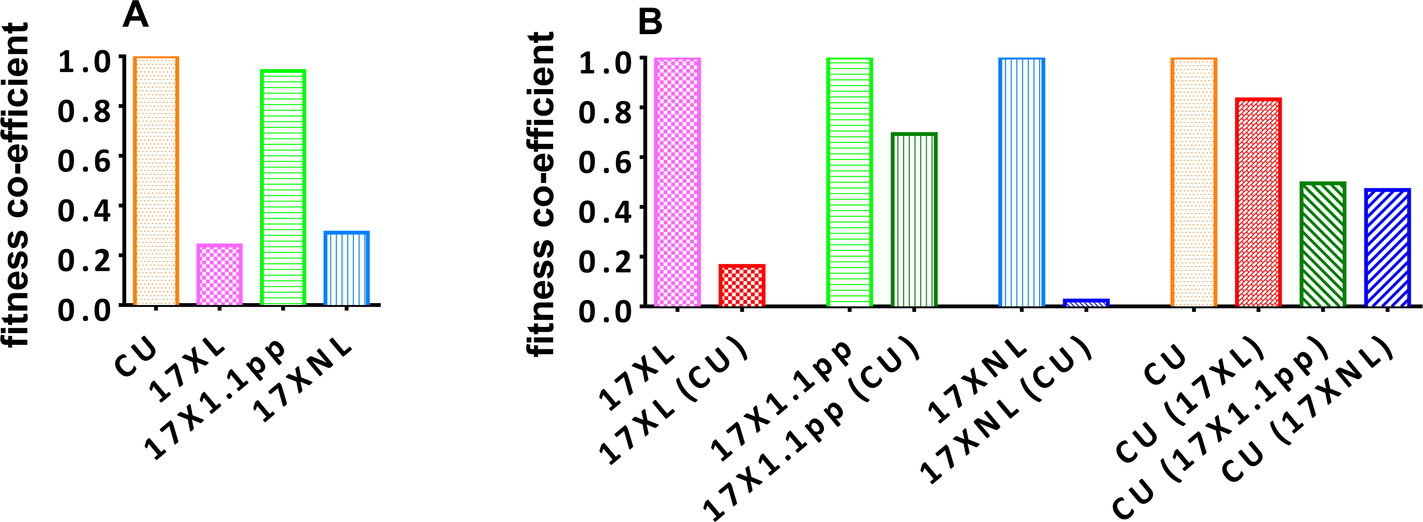 Relative fitness of avirulent (CU and 17XNL), intermediately virulent (17X1.1pp) and virulent (17XL) strains of <i>Plasmodium yoelii yoelii</i> in single (Panel A) or in mixed (B) infections.